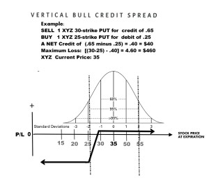 Vertical Spread Trading · Options Monthly